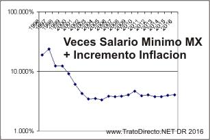 Veces Salario Minimo Diario Mexico